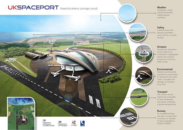 illustration - essential criteria for proposed UK spaceport